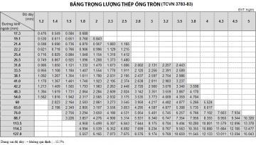 Bảng giá ống thép Hòa Phát 2020